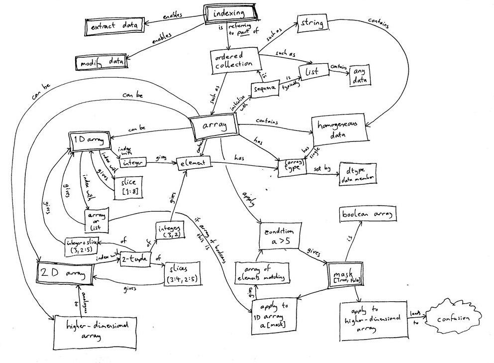 Week 1 – Python: Indexing
