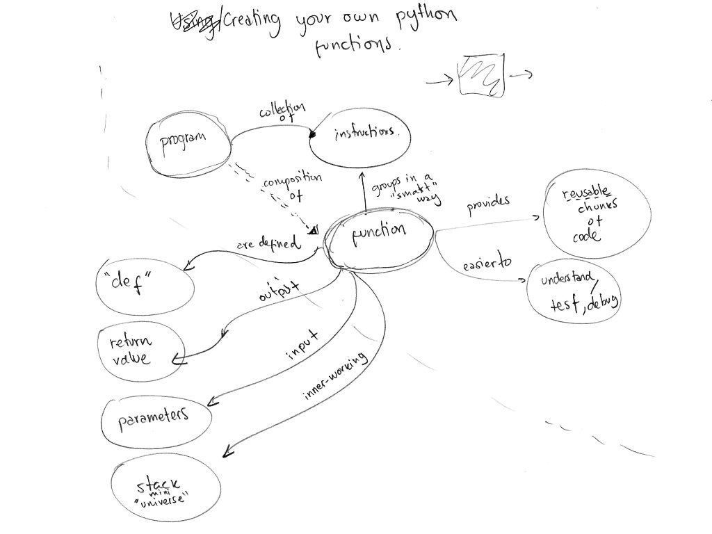 Concept Map Creating Your Own Python Functions