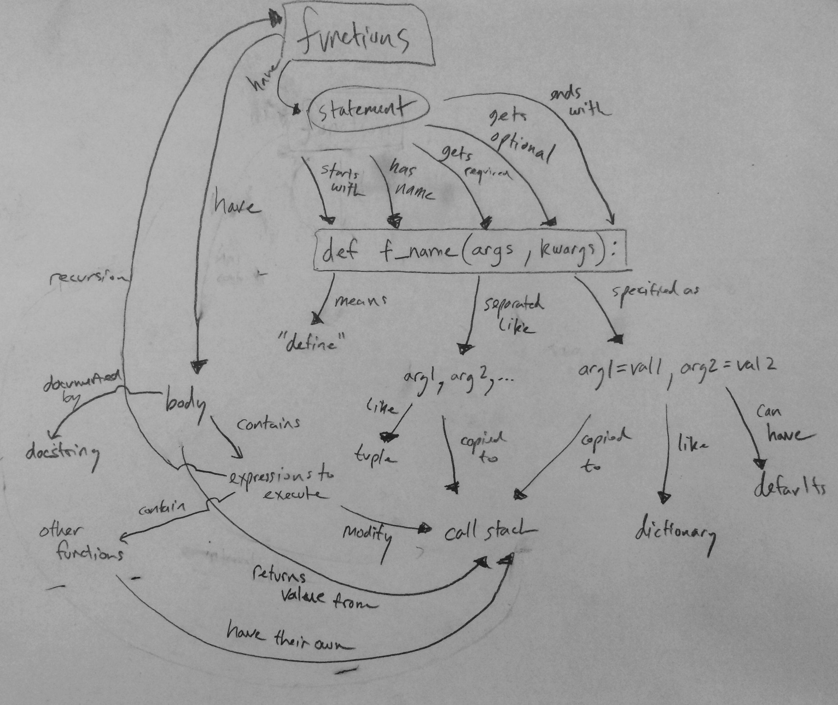 Concept map update Python functions